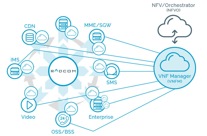 RADCOM Service Assurance, deployed as a VNF, can be instantiated in minutes