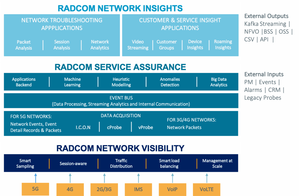 radcom-solution-architecture