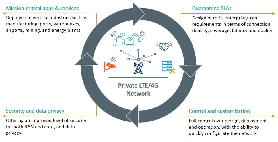 Private LTE and 5G networks benefits